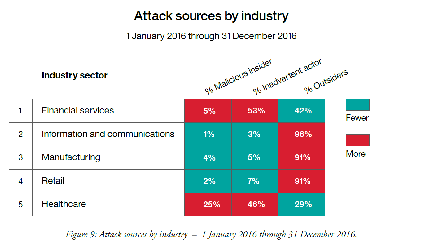 Attack Source 2016 - IBM.png