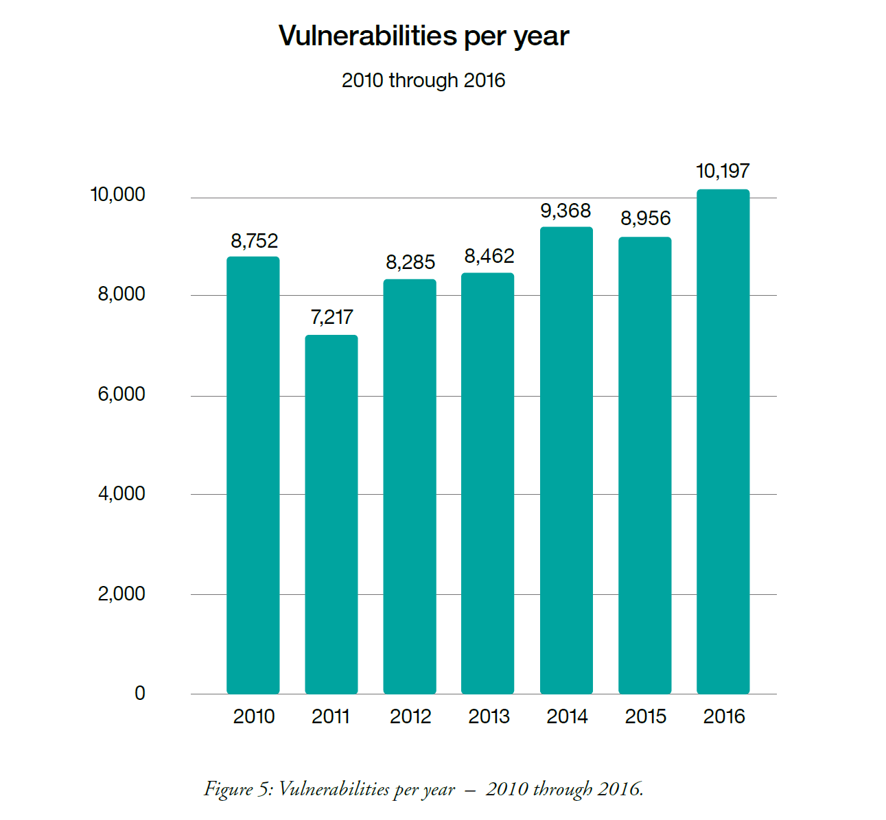 Software Vulnerabilities 2016 - IBM.png